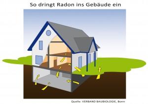 Verband_Baubiologie_Radonhaus